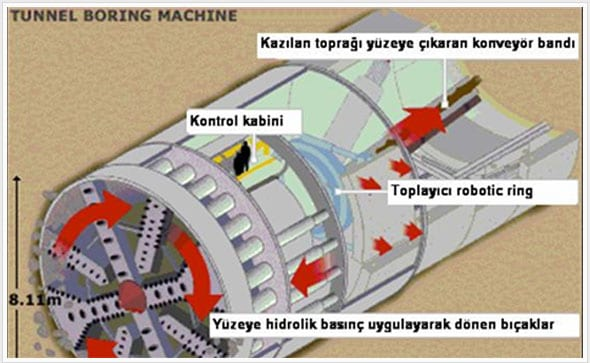 tbm tunel acma makinasi tunnel boring machine 10