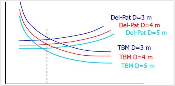 TBM-ve-Delme-Patlatma-ile-kireç-taşında-tünel-açılmasının-maliyet-analizi-açısından-karşılaştırılması TBM - Tünel Açma Makinası