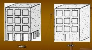 bina-inşaa-ederken-nelere-dikkat-edilmelidir-300x164 Bina yaparken nelere dikkat edilmelidir?
