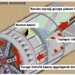 tbm-tunel-acma-makinasi-tunnel-boring-machine-10-150x150 TBM - Tünel Açma Makinası