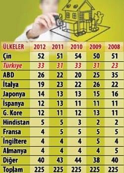 2012 Yılı Türkiyenin En Büyük İnşaat Firmaları yurt dışında çalışan inşaat firmaları türkiyenin en büyük en iyi inşaat firmaları en iyi inşaat şirketleri 2012 en büyük inşaat firmaları  en büyük müteahhitler