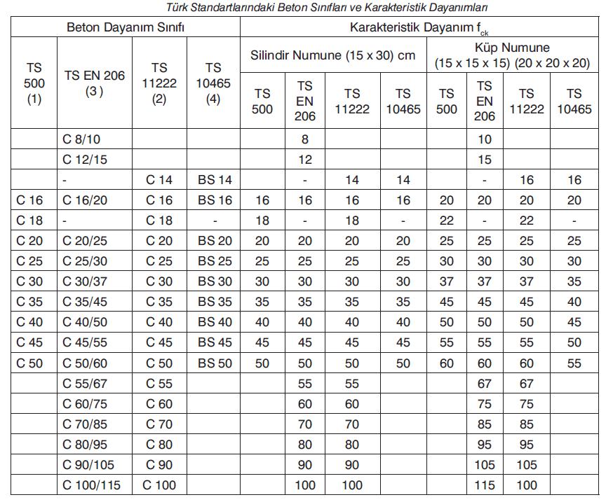 Türk-Standartlarındaki-Beton-Sınıfları-ve-Karakteristik-Dayanımları Beton Sınıfları ve Karakteristik Dayanımları