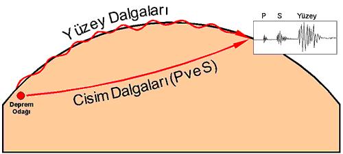 deprem-dalgaları Depremler