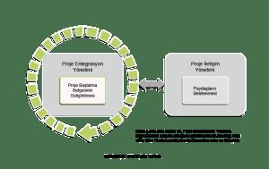 proje-yönetim-süreçleri-başlatma-süreci-300x189 Proje Yönetim Süreçleri