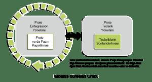 proje-yönetim-süreçleri-kapatma-süreci-300x163 Proje Yönetim Süreçleri