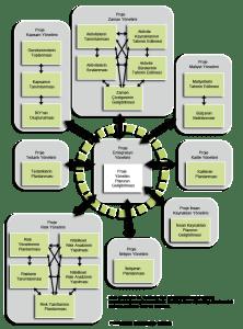 proje-yönetim-süreçleri-planlama-süreci-222x300 Proje Yönetim Süreçleri