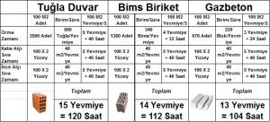 tuğla-mı-bims-mi-gazbeton-mu-300x136 Gazbeton vs Tuğla vs Bims