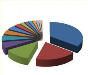 inşaat-yapı-maliyet-dağılımı-300x256 İnşaat m2 Yaklaşık Maliyetleri Tablosu
