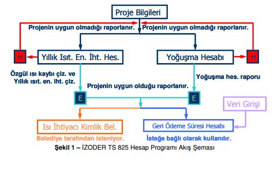 izoder-ısı-yalıtım-programı TS 825 ile Isı Yalıtım Hesaplaması