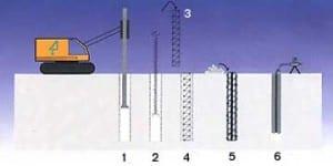 mini-kazık-300x150 Çeşitli İksa Yapılarının İmalat Aşamaları