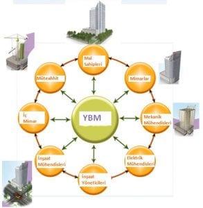5-0-293x300 Yapı Bilgi Modellemesi (BIM) ve Virtual Construction Kavramları