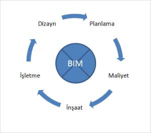 BIM-300x266 Yapı Bilgi Modellemesi (BIM) ve Virtual Construction Kavramları