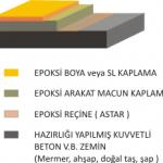 epoksi-mortar-150x150 Epoksi Zemin Kaplama Nedir?