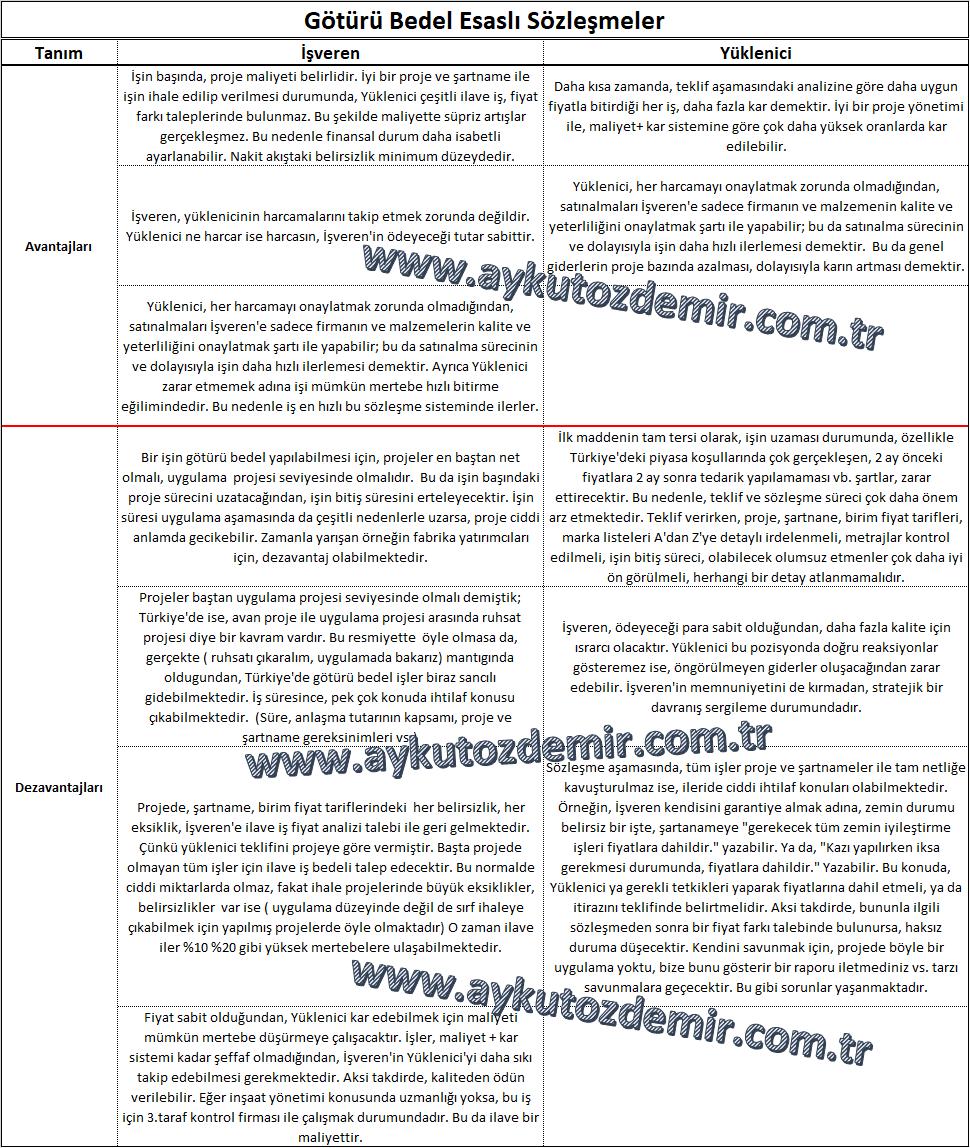 sabit-götürü-bedel-sözleşme İnşaat İşlerinde Sözleşme Kavramı, Çeşitleri ve Örnekleri